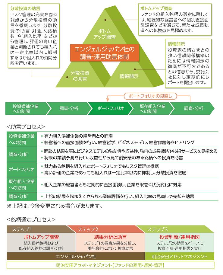 アセット エンジェル マネジメント ジャパン
